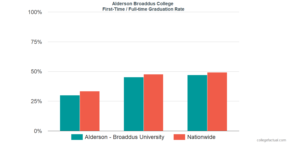 Graduation rates for first time / full-time students at Alderson Broaddus College