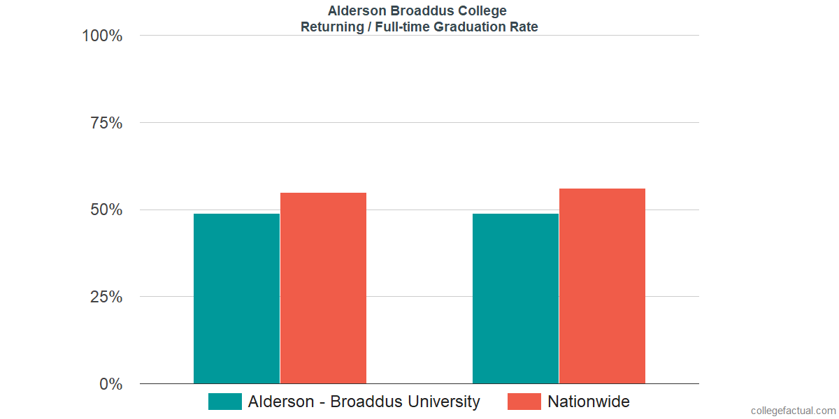 Graduation rates for returning / full-time students at Alderson Broaddus College