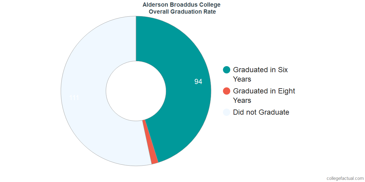 Undergraduate Graduation Rate at Alderson Broaddus College