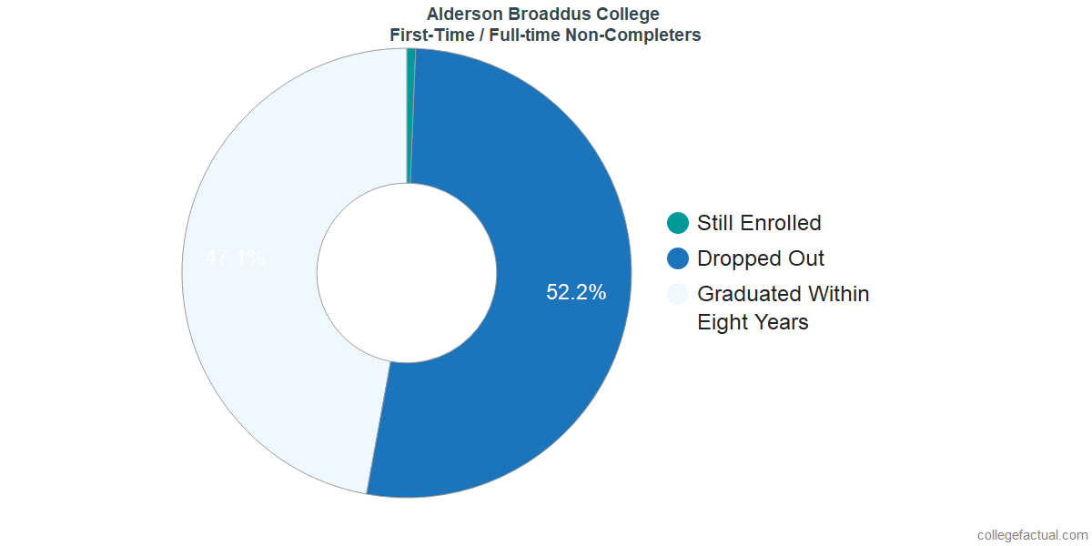 Non-completion rates for first time / full-time students at Alderson Broaddus College