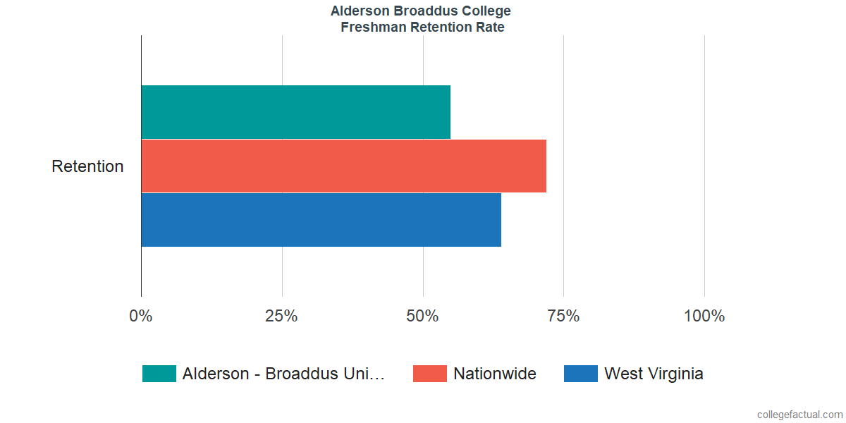 Freshman Retention Rate at Alderson Broaddus College