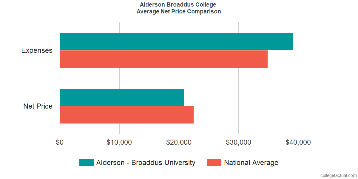 Net Price Comparisons at Alderson Broaddus College