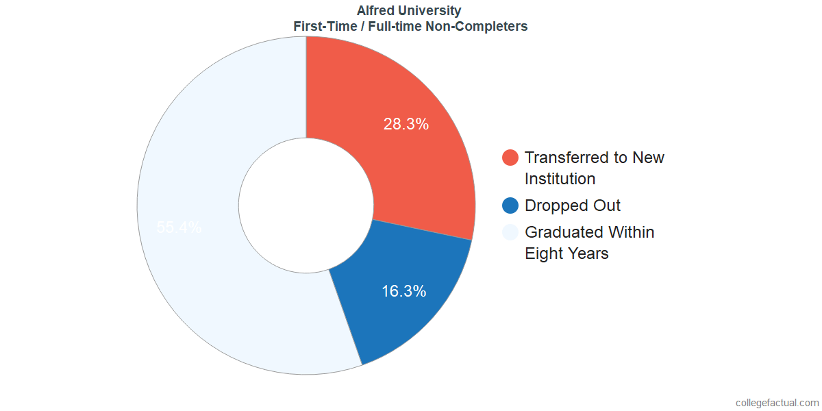 Non-completion rates for first-time / full-time students at Alfred University