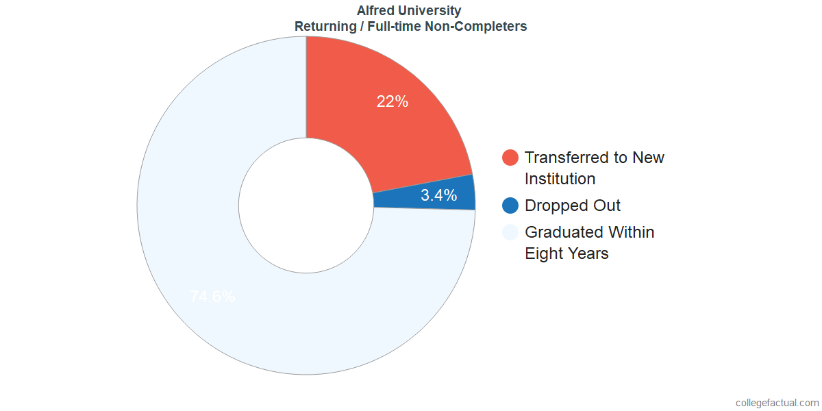 Non-completion rates for returning / full-time students at Alfred University