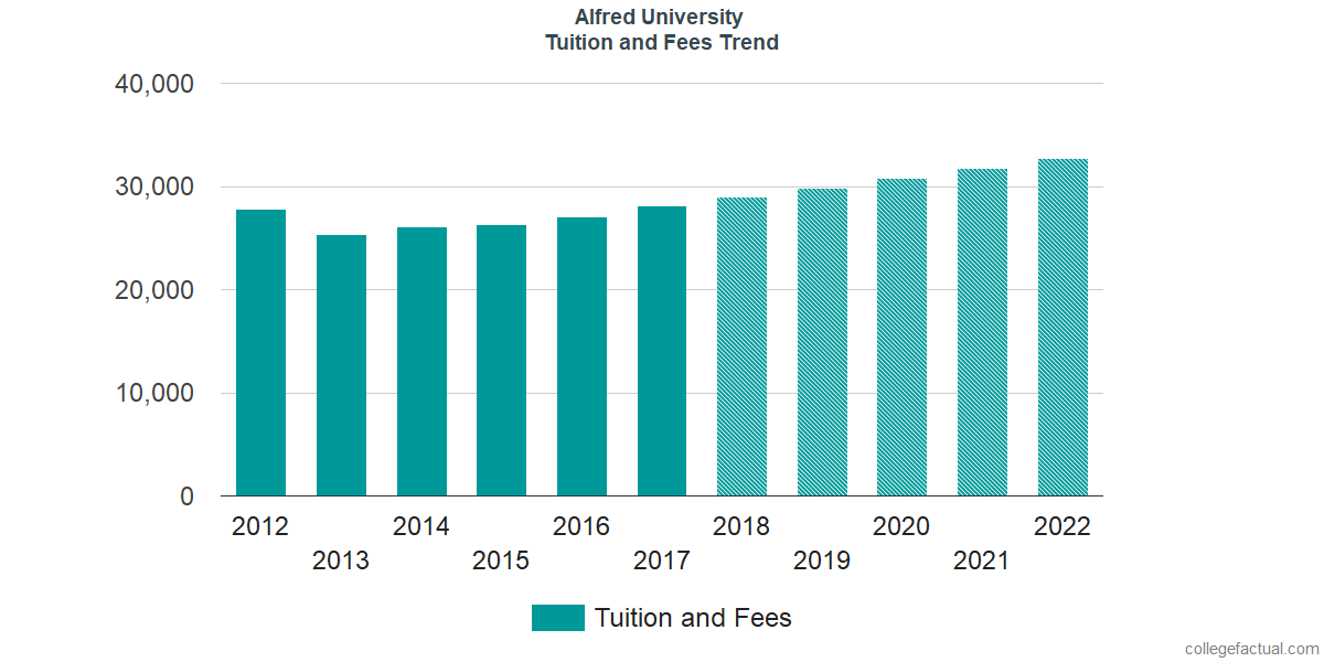 Tuition and Fees Trends at Alfred University