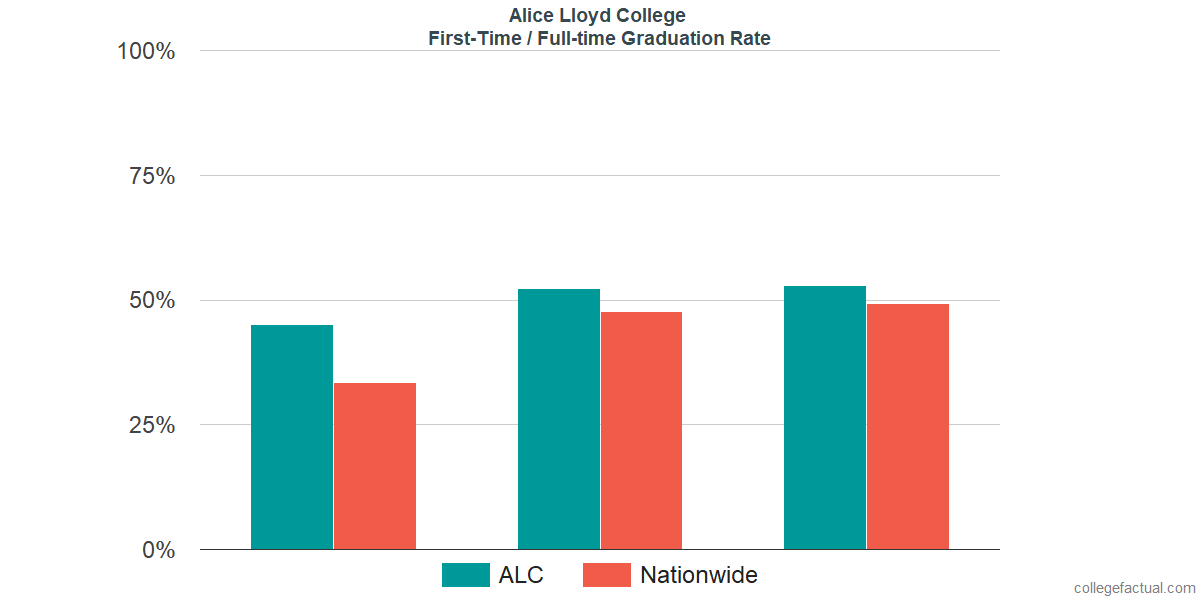 Graduation rates for first-time / full-time students at Alice Lloyd College