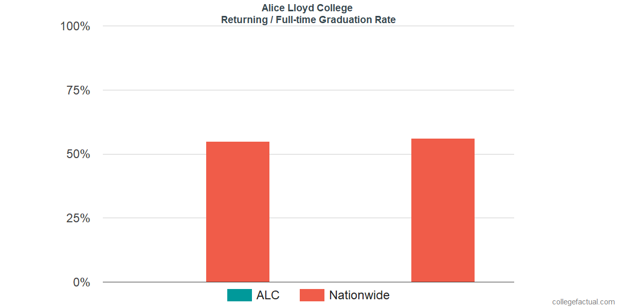 Graduation rates for returning / full-time students at Alice Lloyd College