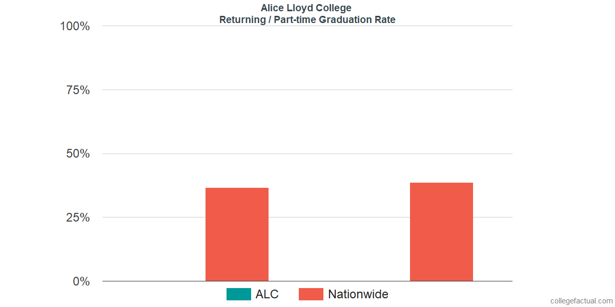 Graduation rates for returning / part-time students at Alice Lloyd College