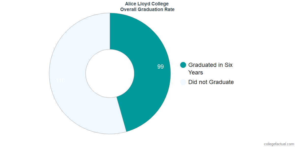 Undergraduate Graduation Rate at Alice Lloyd College