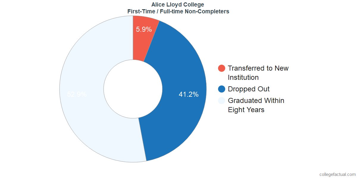 Non-completion rates for first-time / full-time students at Alice Lloyd College