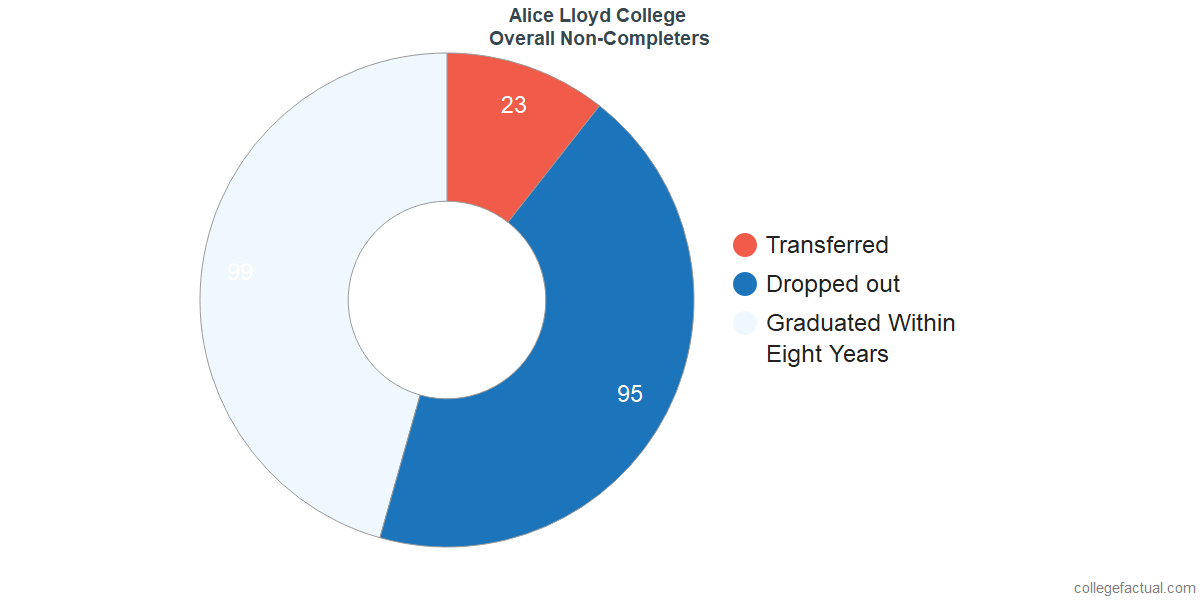 outcomes for students who failed to graduate from Alice Lloyd College