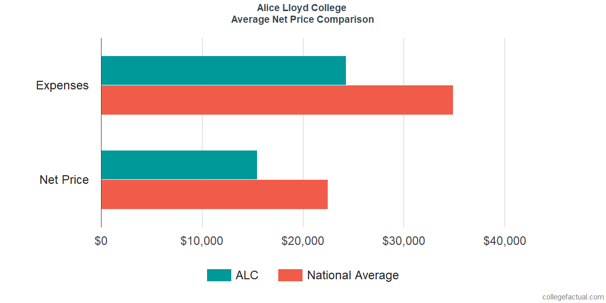 Net Price Comparisons at Alice Lloyd College