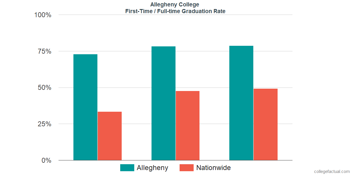Graduation rates for first-time / full-time students at Allegheny College