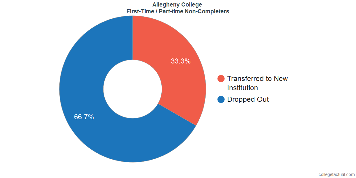 Non-completion rates for first-time / part-time students at Allegheny College
