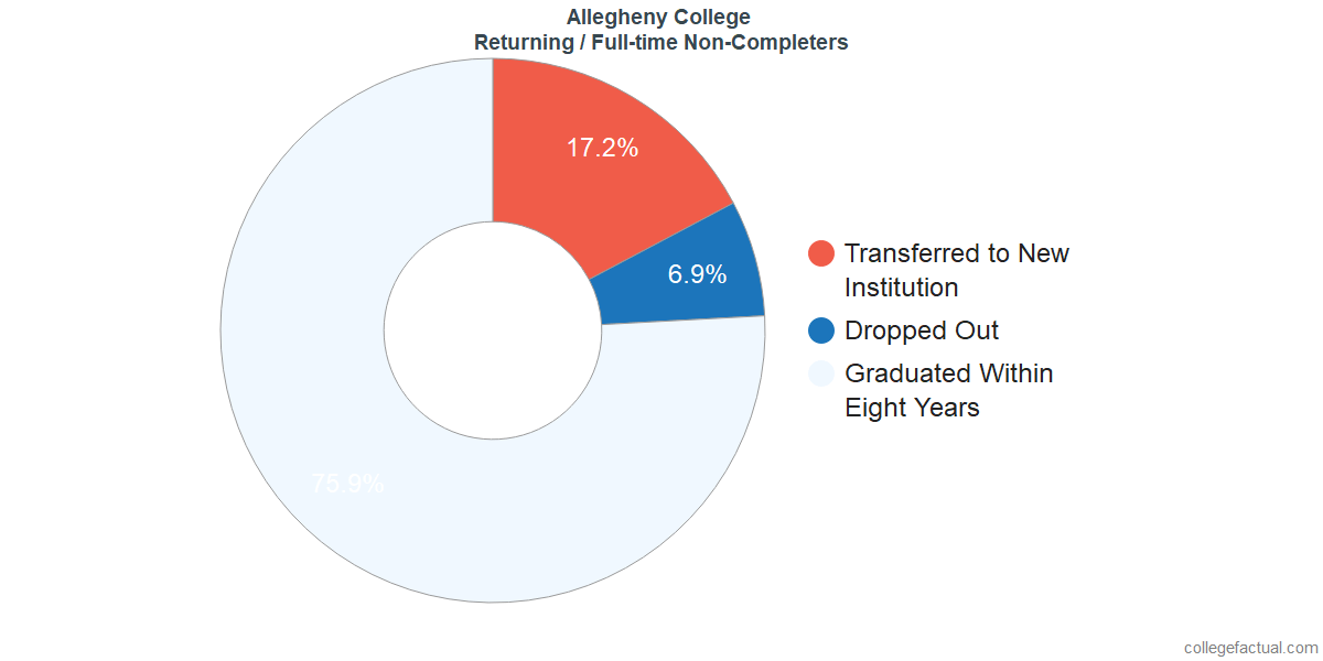 Non-completion rates for returning / full-time students at Allegheny College