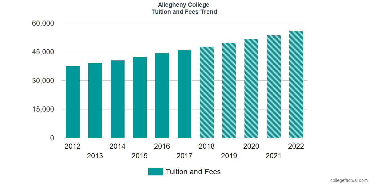 Tuition and Fees Trends at Allegheny College