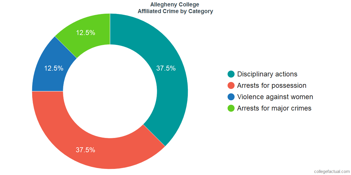 Off-Campus (affiliated) Crime and Safety Incidents at Allegheny College by Category