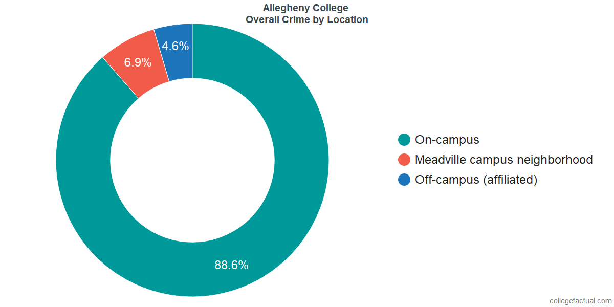 Overall Crime and Safety Incidents at Allegheny College by Location