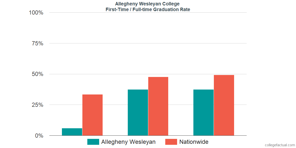 Graduation rates for first-time / full-time students at Allegheny Wesleyan College