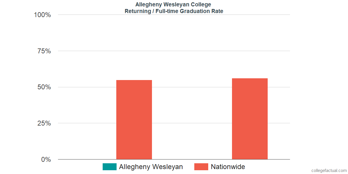 Graduation rates for returning / full-time students at Allegheny Wesleyan College
