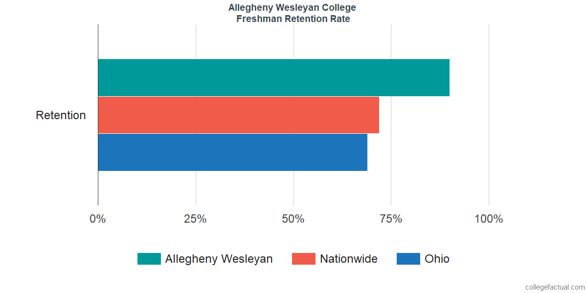 Allegheny WesleyanFreshman Retention Rate
