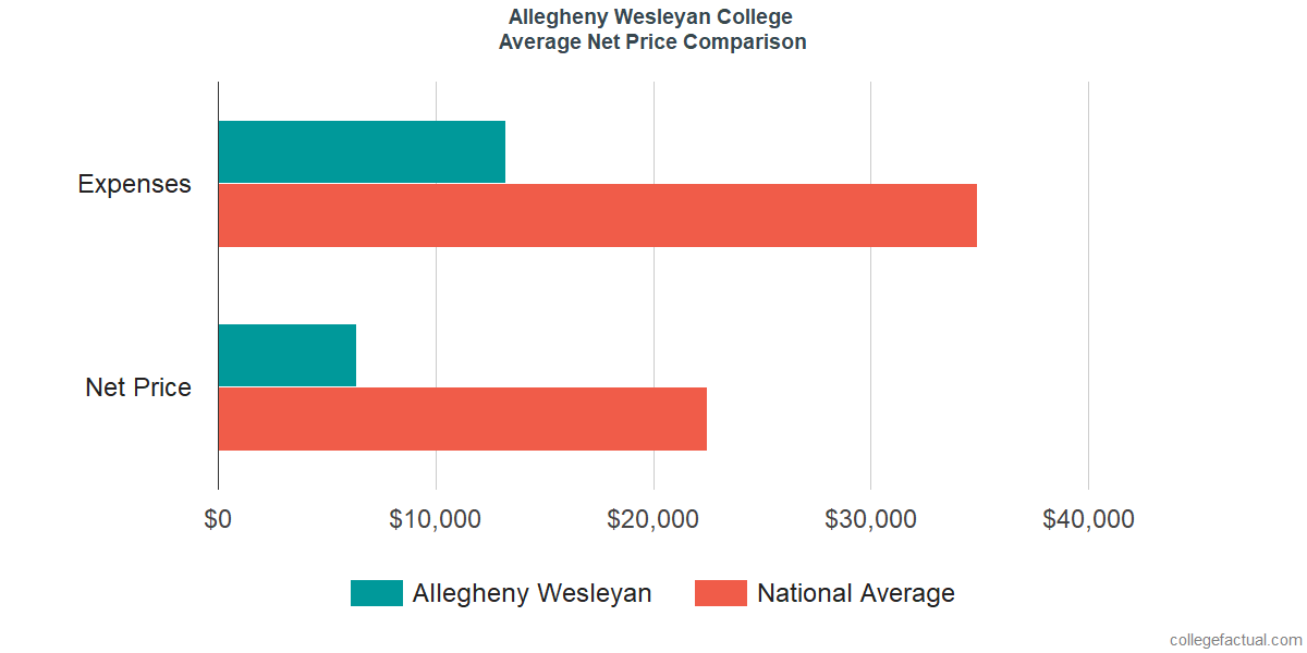 Net Price Comparisons at Allegheny Wesleyan College