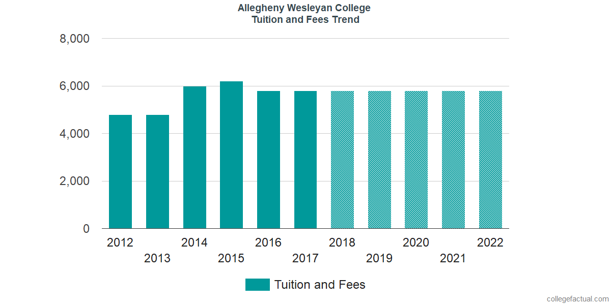 Tuition and Fees Trends at Allegheny Wesleyan College