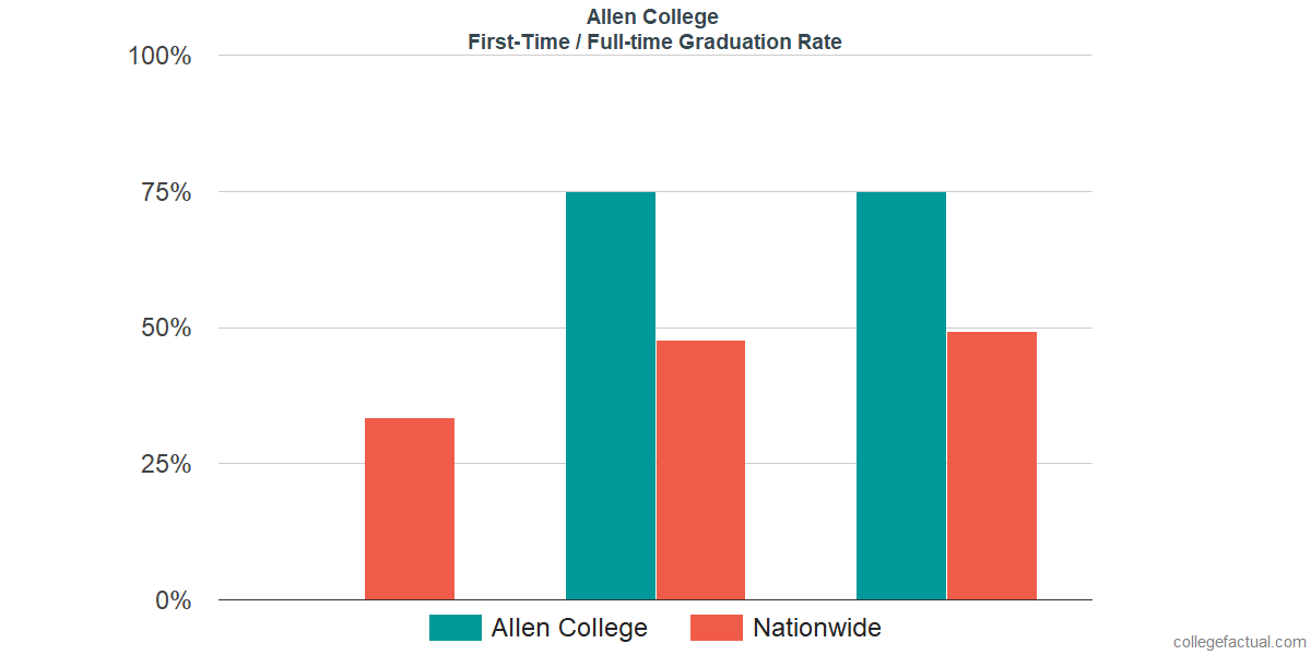 Graduation rates for first-time / full-time students at Allen College