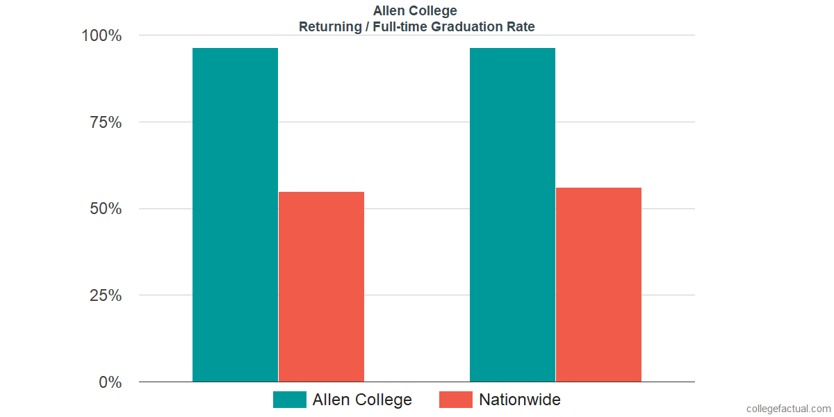 Graduation rates for returning / full-time students at Allen College