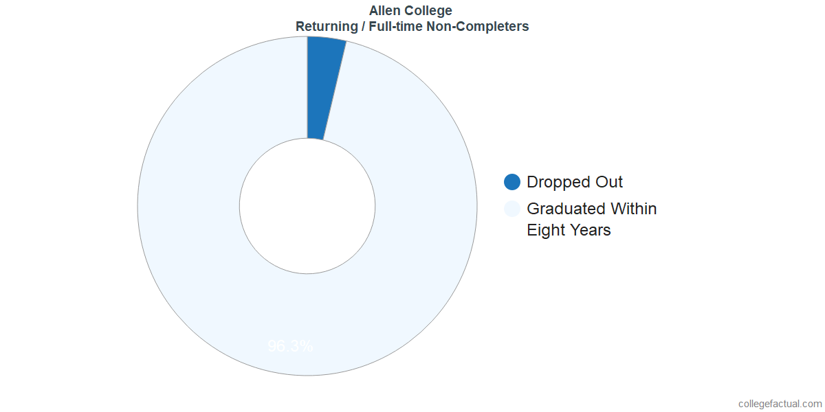 Non-completion rates for returning / full-time students at Allen College