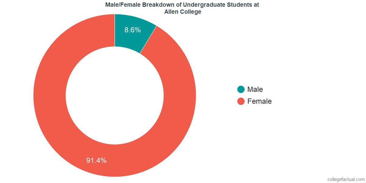 Male/Female Diversity of Undergraduates at Allen College