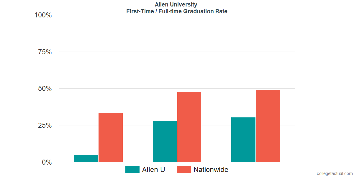 Graduation rates for first-time / full-time students at Allen University