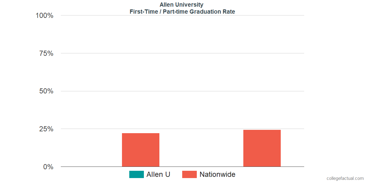 Graduation rates for first-time / part-time students at Allen University