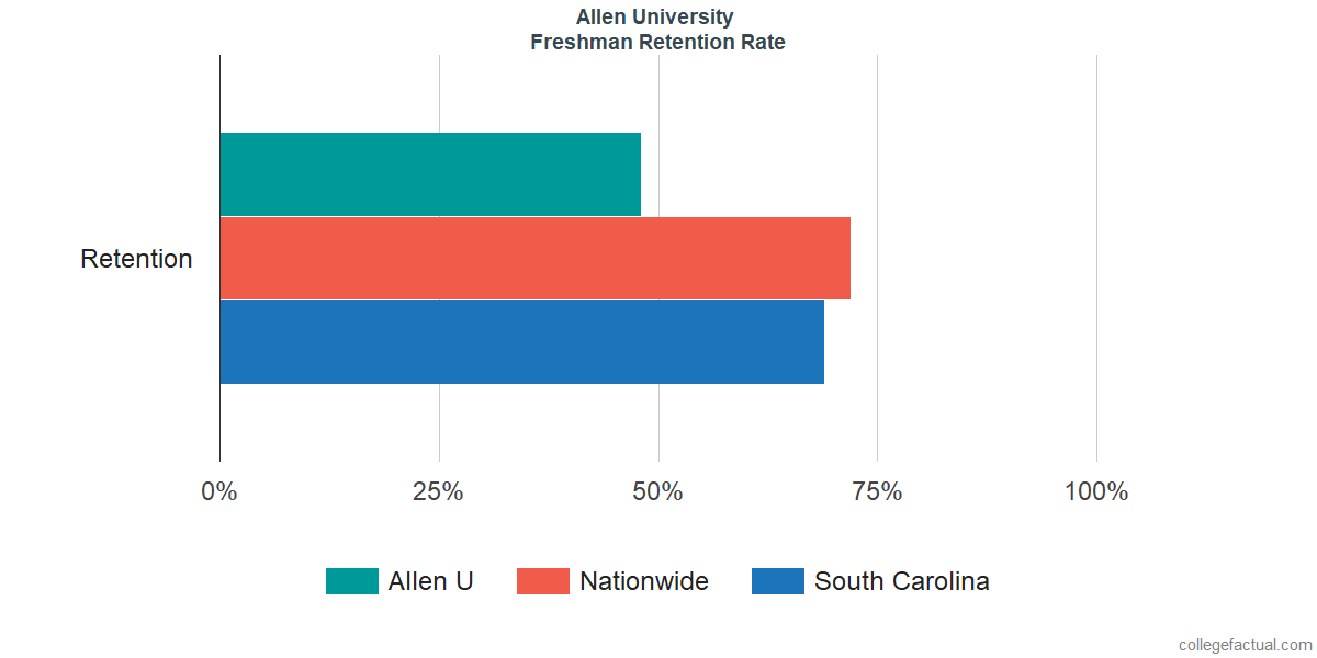 Freshman Retention Rate at Allen University