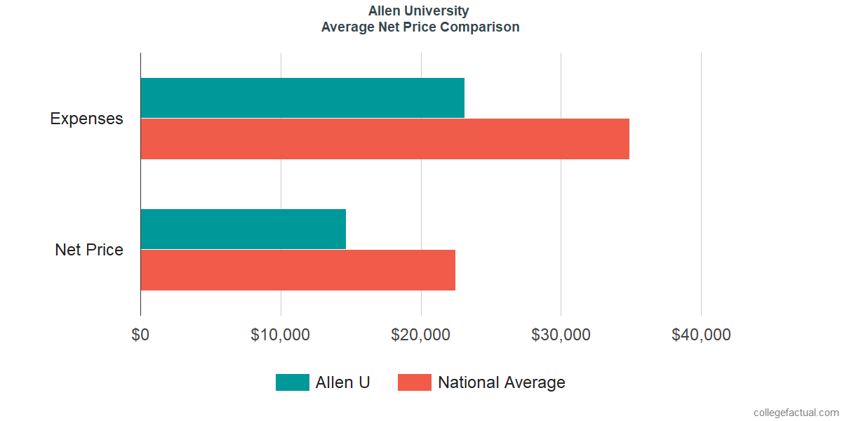 Net Price Comparisons at Allen University