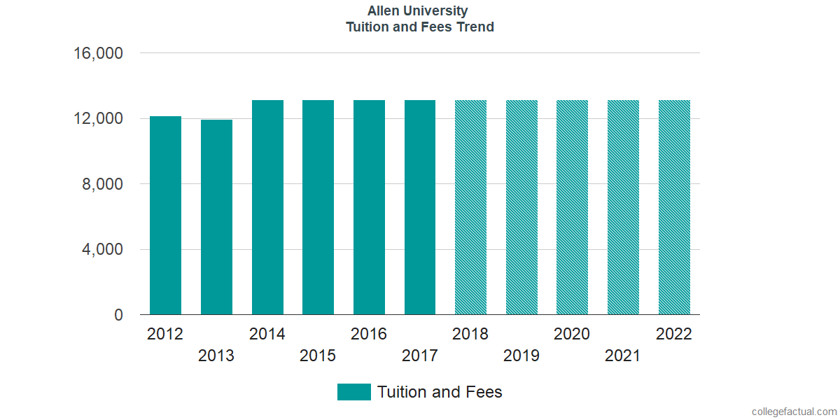 Tuition and Fees Trends at Allen University