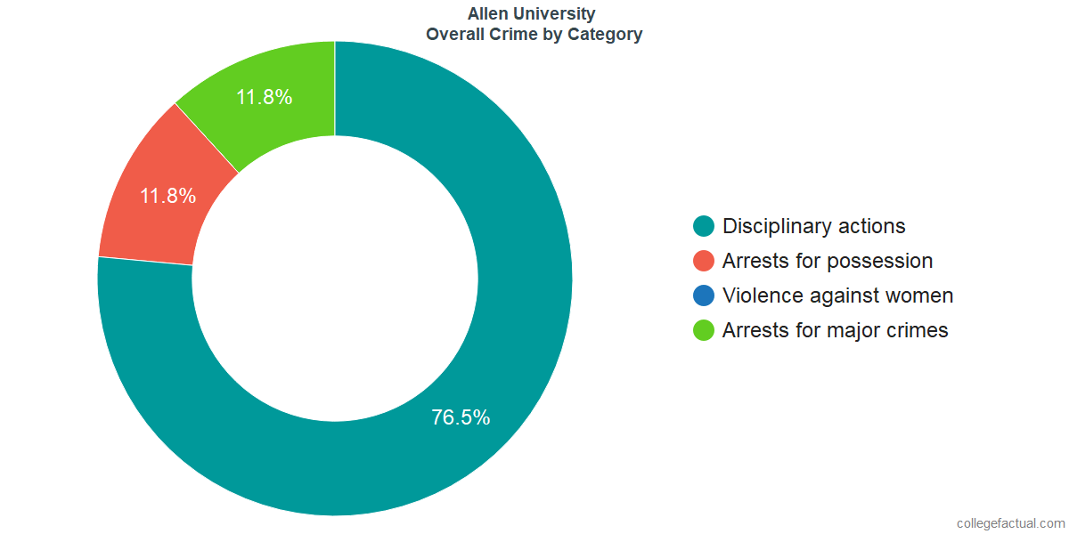 Overall Crime and Safety Incidents at Allen University by Category