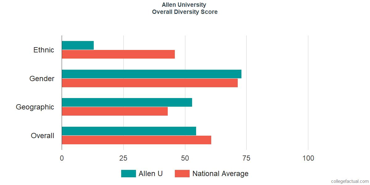 Overall Diversity at Allen University