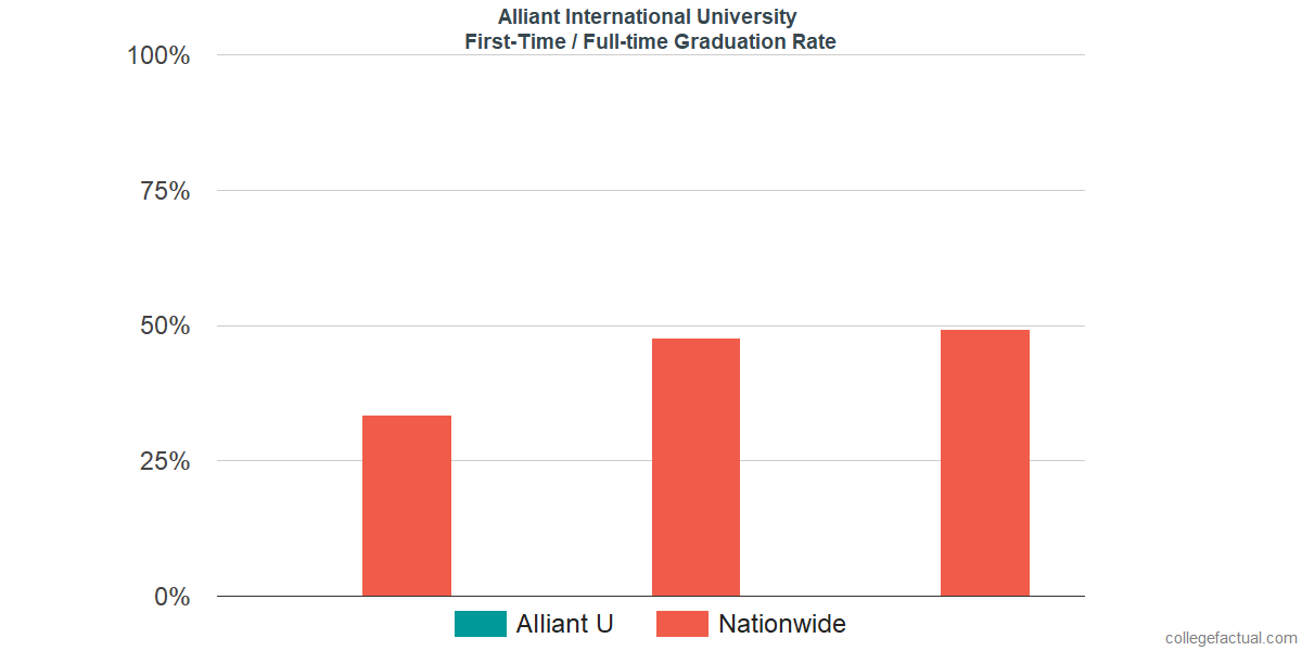 Graduation rates for first-time / full-time students at Alliant International University