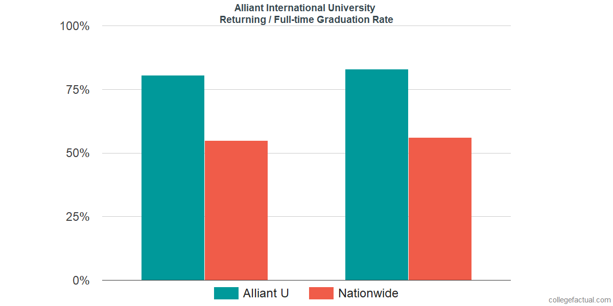 Graduation rates for returning / full-time students at Alliant International University