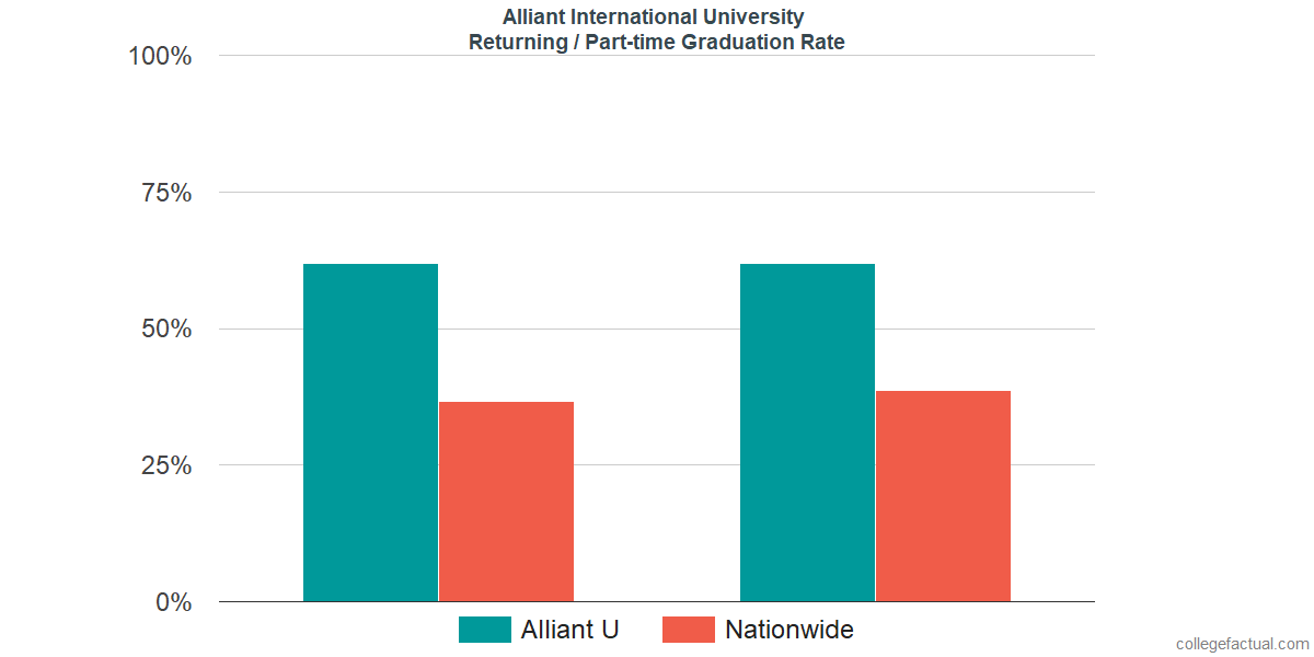 Graduation rates for returning / part-time students at Alliant International University