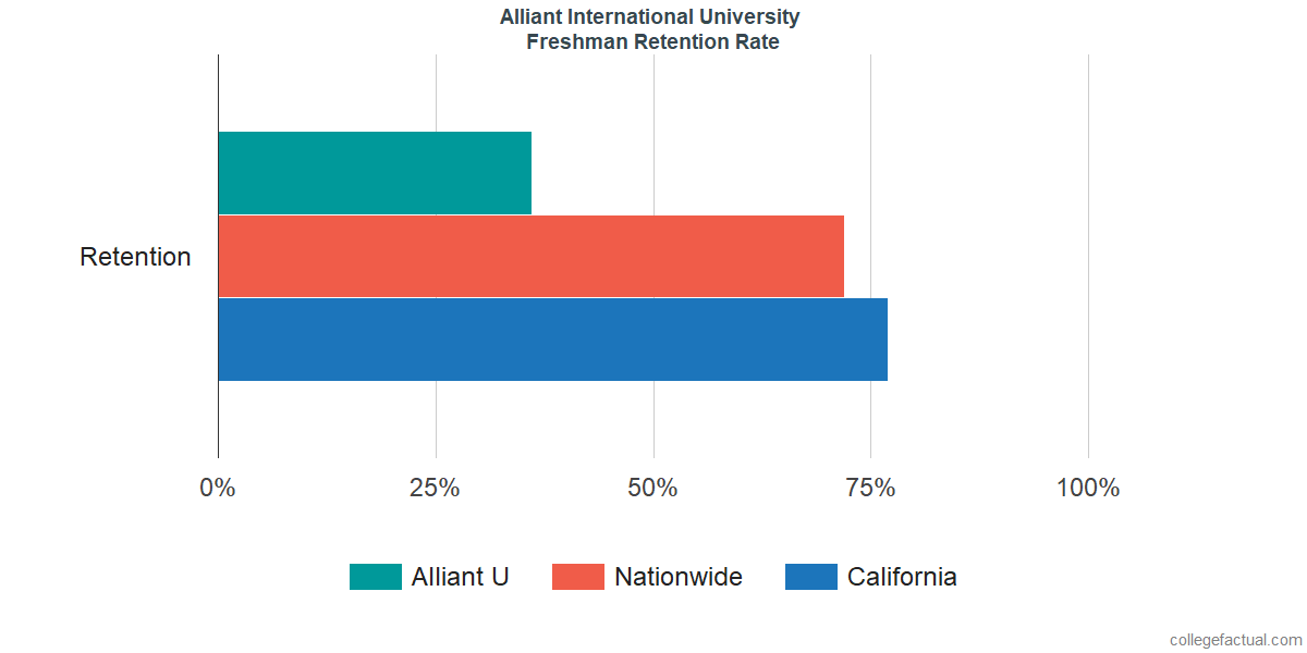 Freshman Retention Rate at Alliant International University