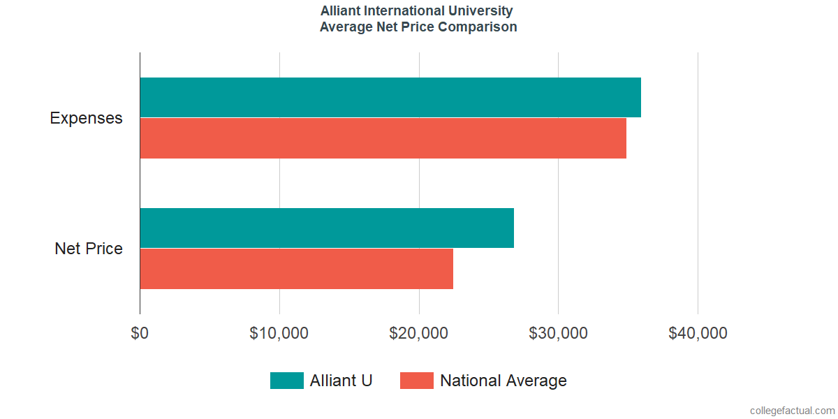 Net Price Comparisons at Alliant International University