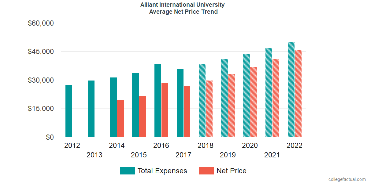 Average Net Price at Alliant International University