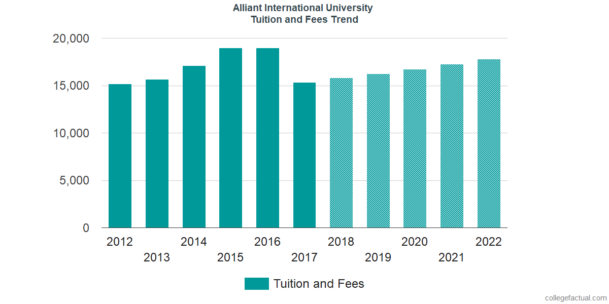 Tuition and Fees Trends at Alliant International University