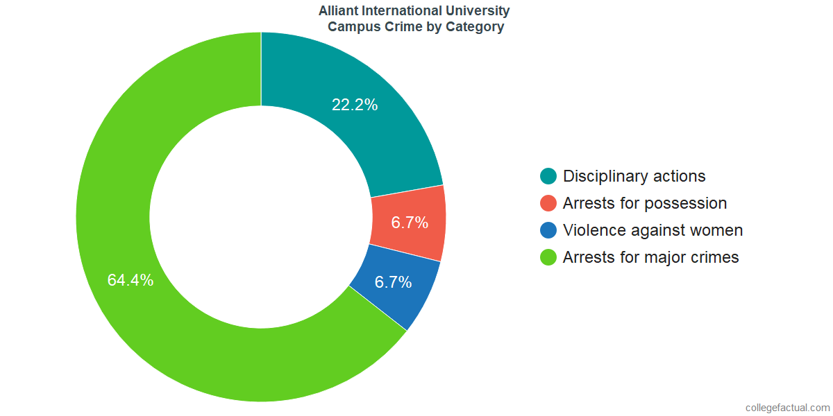 On-Campus Crime and Safety Incidents at Alliant International University by Category