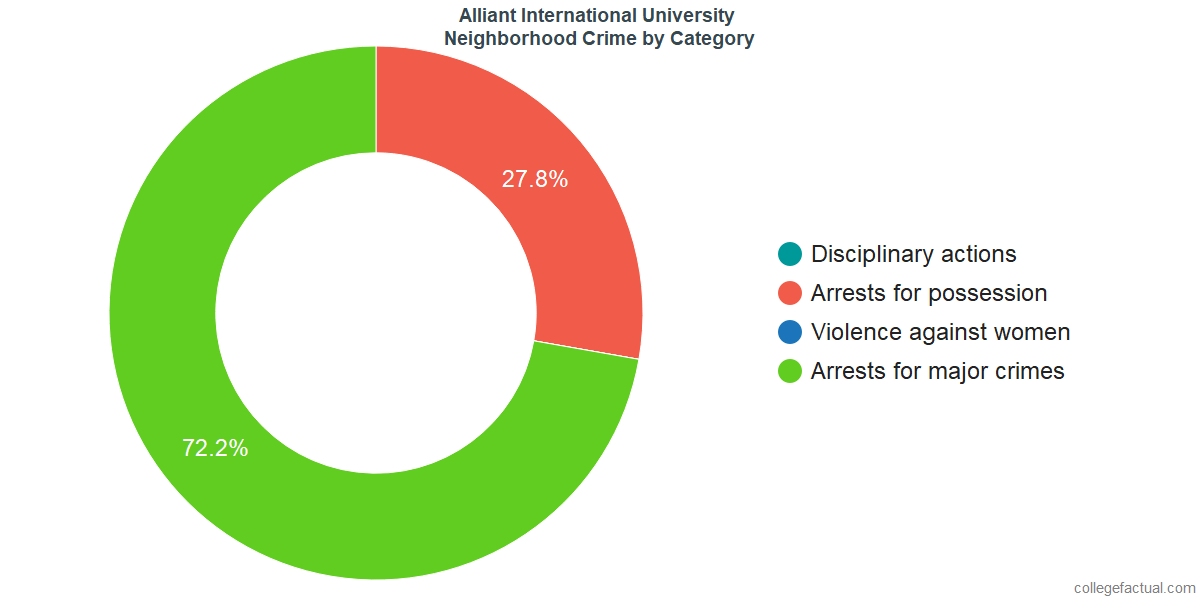 San Diego Neighborhood Crime and Safety Incidents at Alliant International University by Category
