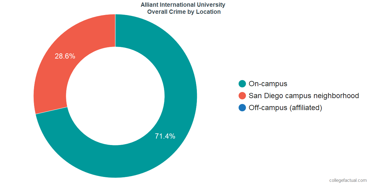 Overall Crime and Safety Incidents at Alliant International University by Location