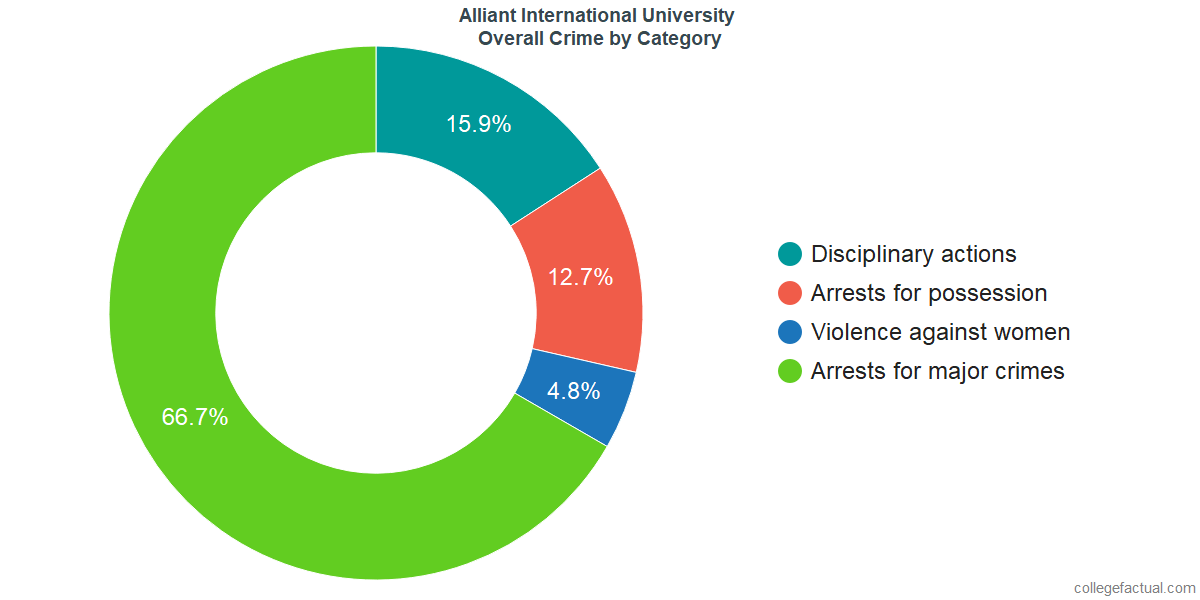 Overall Crime and Safety Incidents at Alliant International University by Category