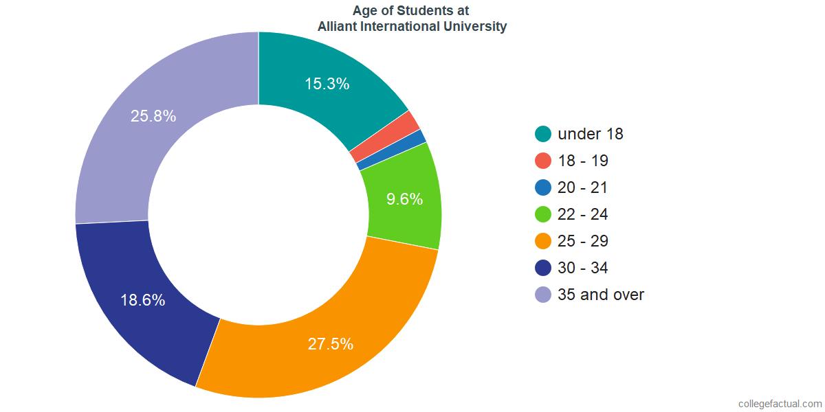 Age of Undergraduates at Alliant International University